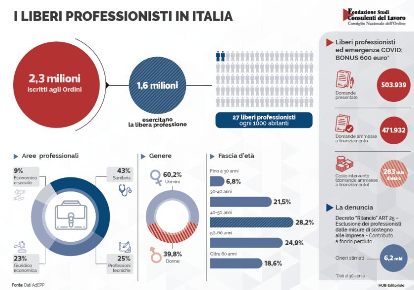 Stati Generali Economia #StatiGenerali #CNI #RPT infografica liberi professionisti