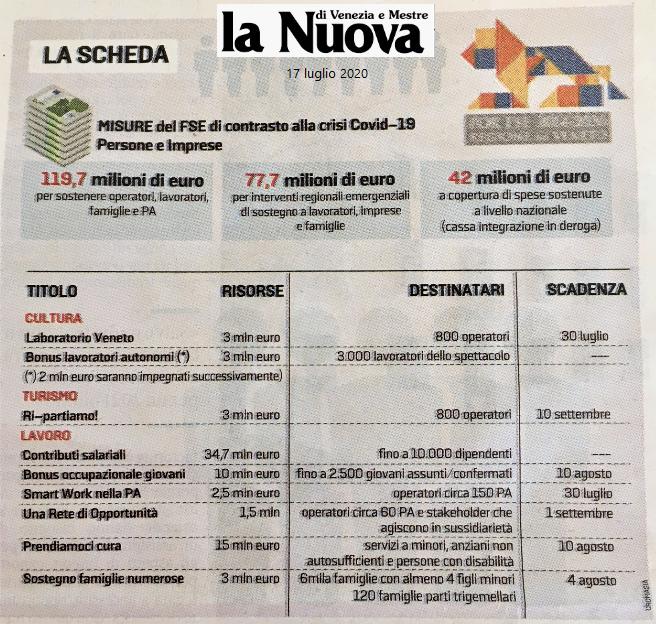 La Nuova GEDI - Scheda Regione Veneto Bandi fondi ripartenza 2020 - Ordine Ingegneri Venezia - Il Veneto che cresce